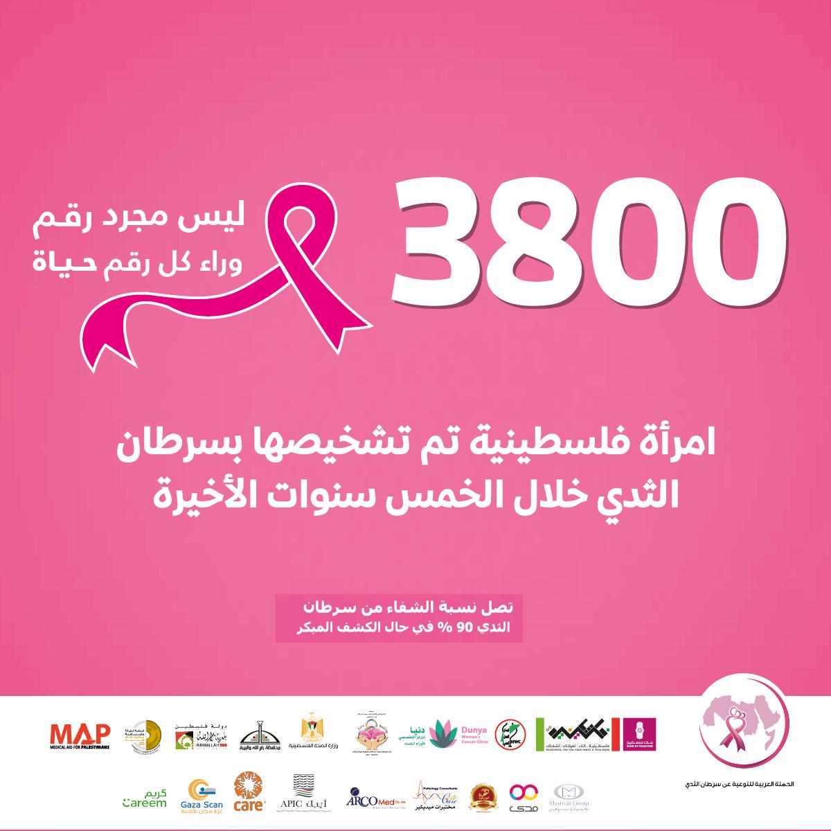 """بنك فلسطين بالتعاون مع عدد من المؤسسات يطلق حملة """"أكتوبر"""" للتوعية بأهمية الكشف المبكر عن سرطان الثدي"""