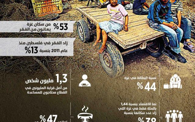 الفقر يصل أبعادا خطيرة في غزة المحاصرة -إنفوجرافيك