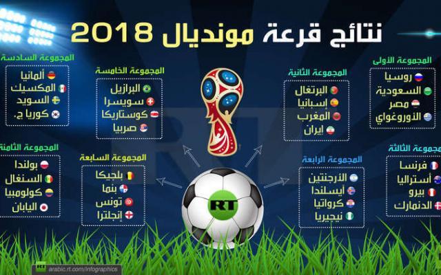نتائج قرعة مونديال 2018